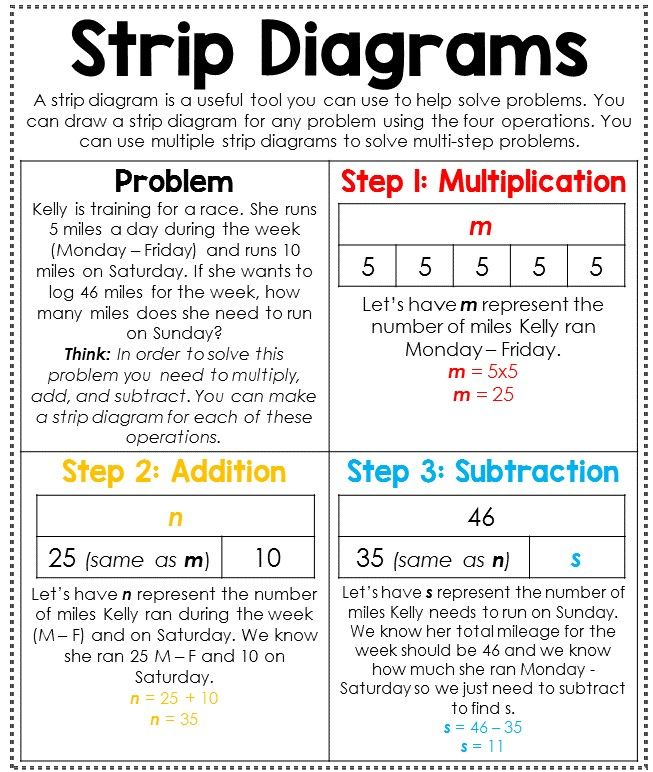 Strip Diagrams Anchor Charts