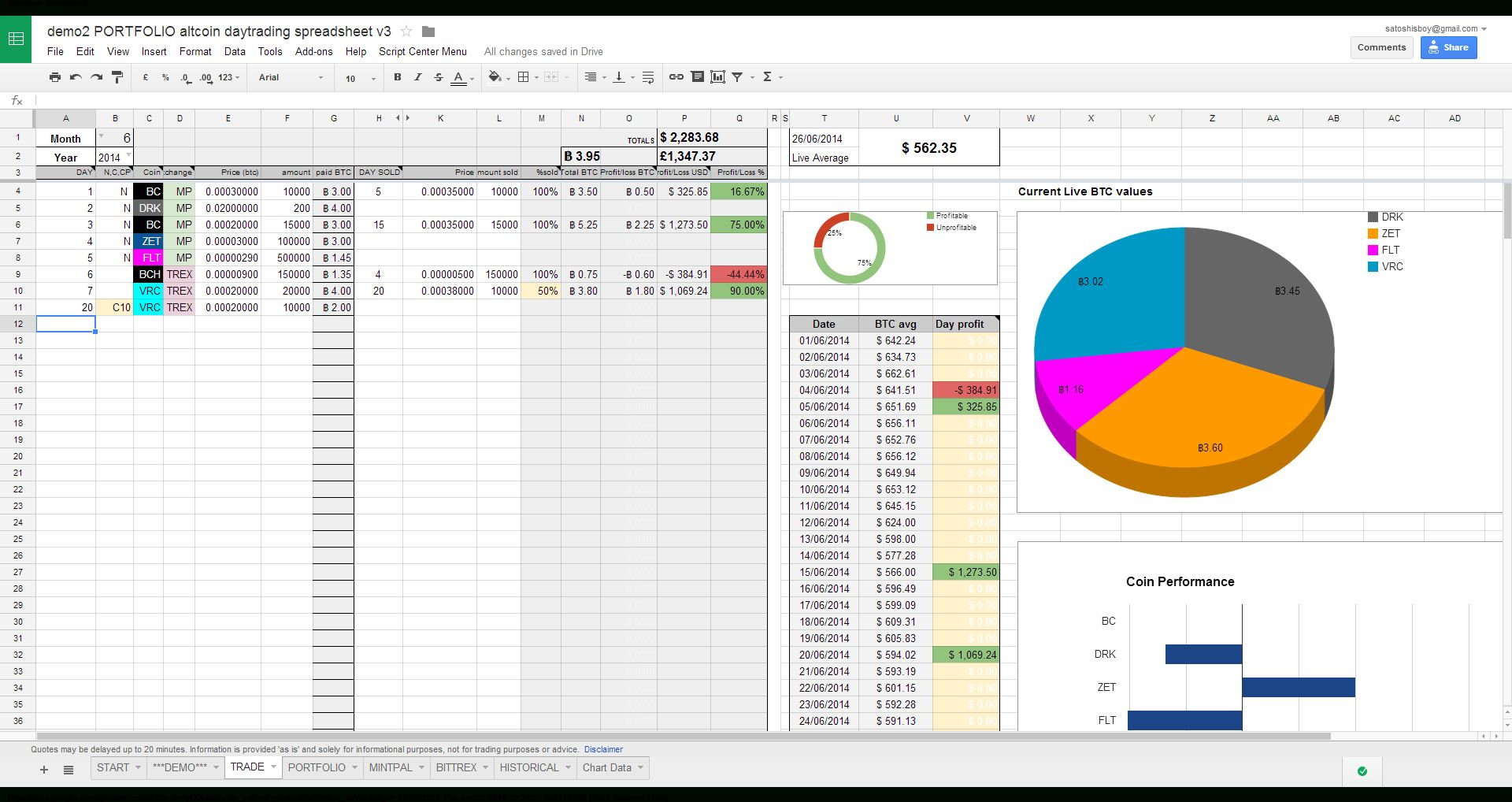 Crypto Day Trading Spreadsheet Day Trading Spreadsheet Template Spreadsheet