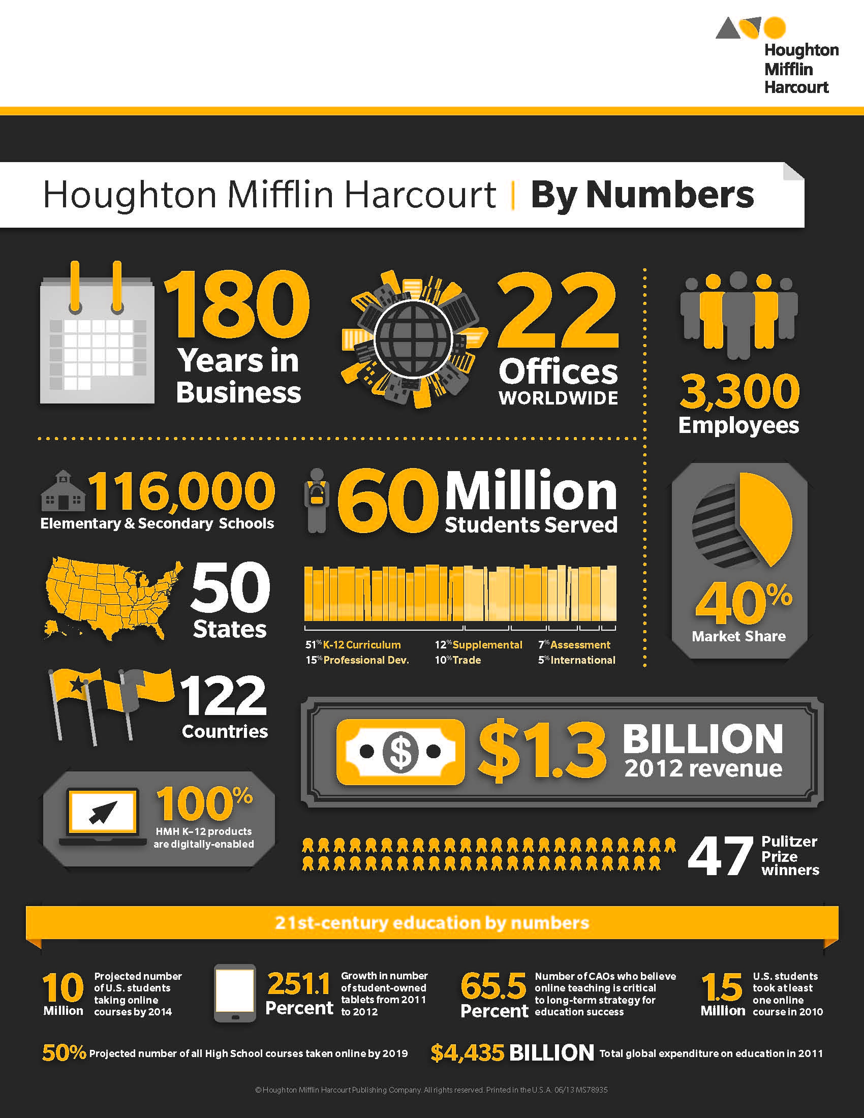 Houghton Mifflin Harcourt By The Numbers Did You Know
