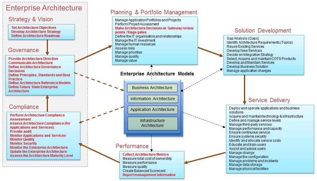 Enterprise Architecture Vs Application Architecture
