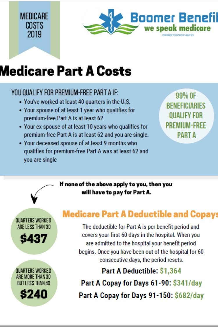 2020 Medicare Costs Premiums Deductibles Irmaa Medicare