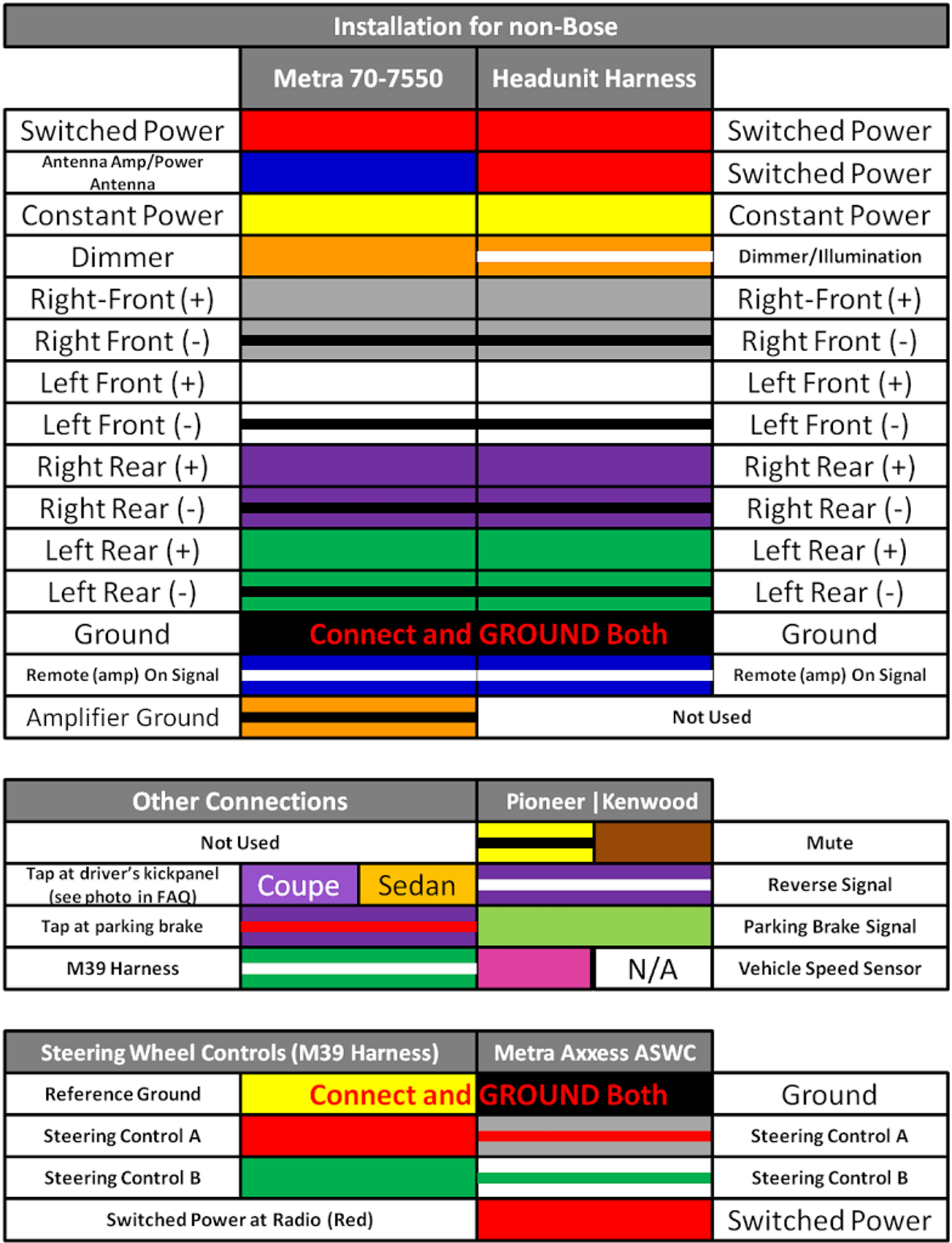 Unique Automotive Wiring Diagram Color Codes #diagram #wiringdiagram  #diagramming #Diagramm #visuals #vi… | Pioneer radio, Electrical wiring  colours, Kenwood stereoPinterest