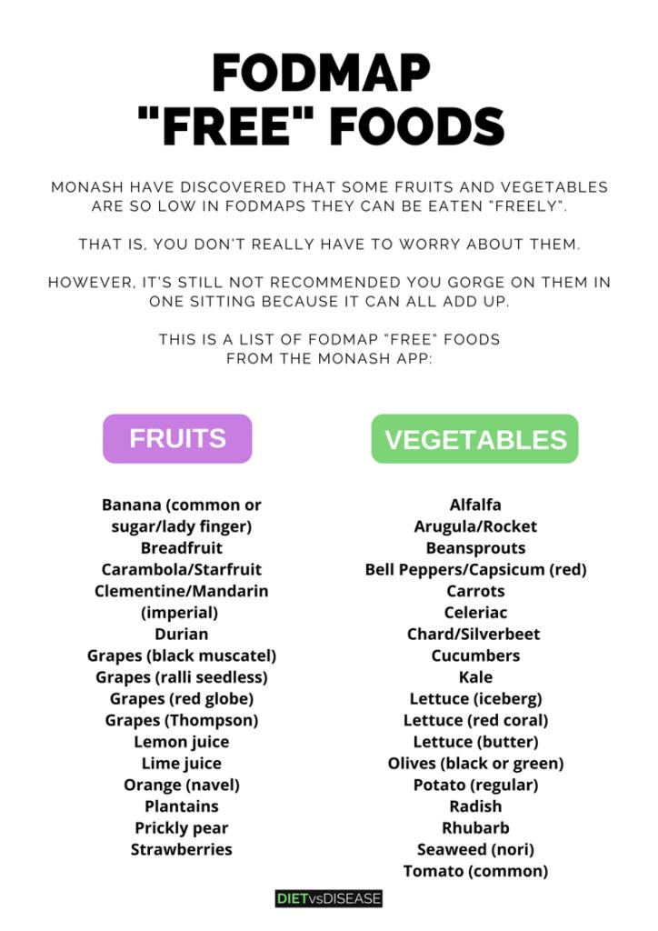 A Beautiful List Of Fodmap Free Foods Download Pdf Chart Diet Vs Disease Fodmap Diet Recipes Low Fodmap Diet Recipes Fodmap