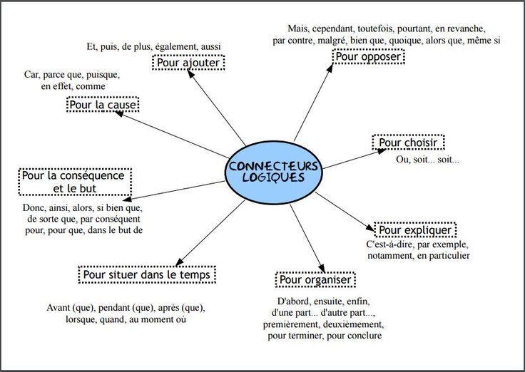 Carte Heuristique But.Connecteurs Logiques Carte Heuristique Les Nombres Frans