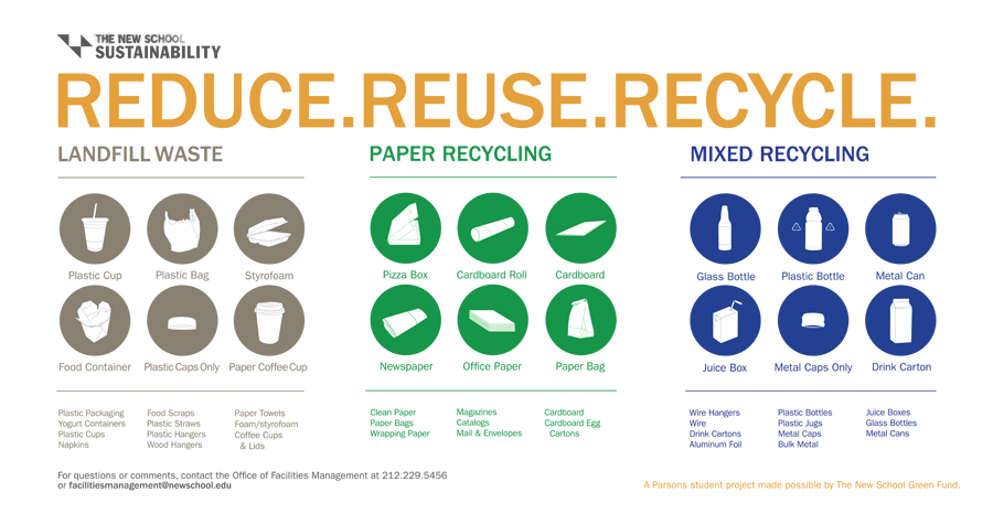Managing Waste | The New School | recycle signs | Pinterest ...