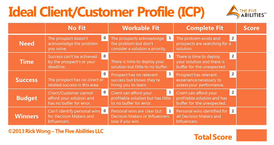complete ideal client  customer profile fit