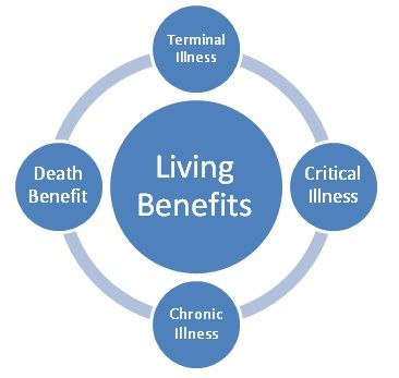 Do You Have The New Type Of Life Insurance With Living Benefits