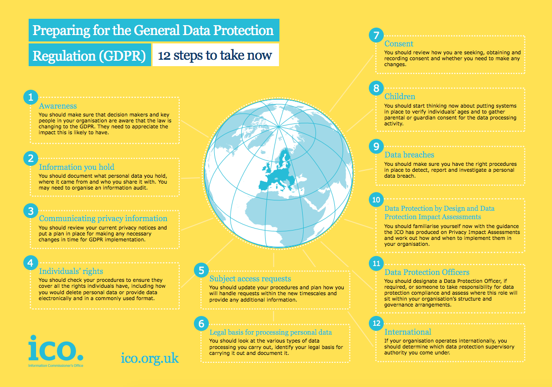 Image Result For Gdpr Privacy Impact And Risk Assessments General Data Protection Regulation Gdpr Compliance Data Protection