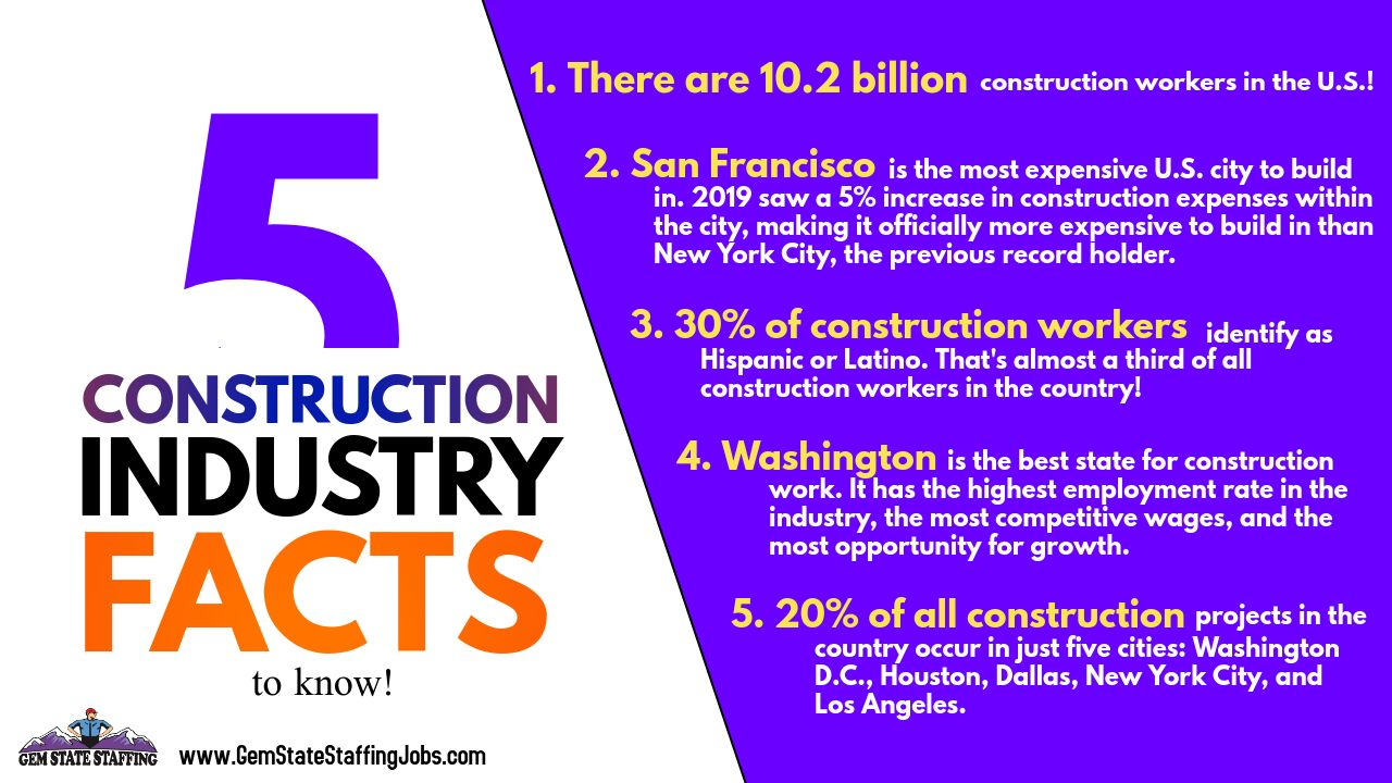 5 Construction Industry Facts Facts Fun Facts Job