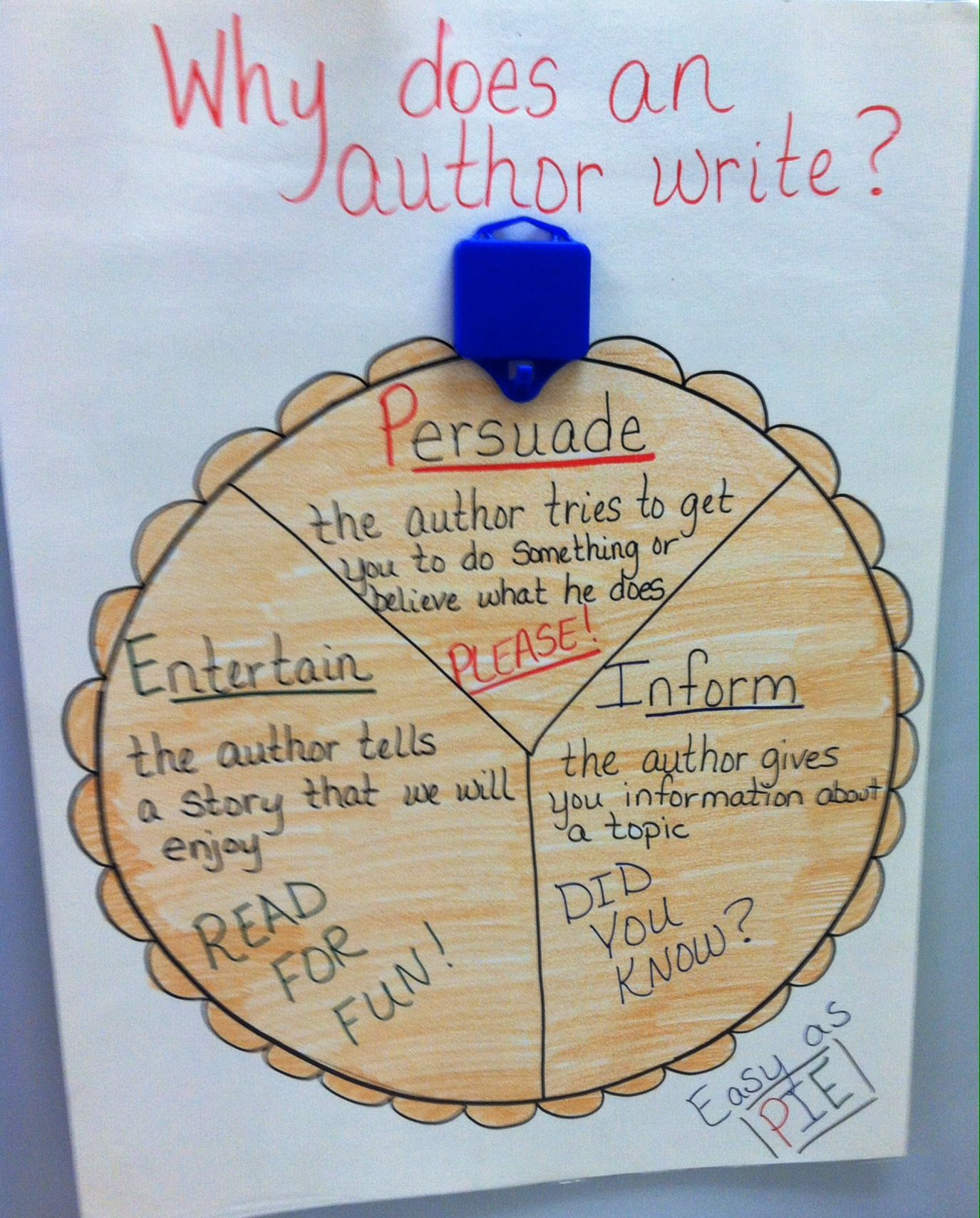 Purpose Pie Poster To Create To Help Teach Author S