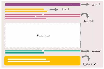 عبارات يمكنك استخدامها في كتابة ايميل باللغة الإنجليزية جمل وعبارات رسمية استخدم هذه العبارات إذا كنت تكتب لشخص ما للمرة الأول Learn English Learning Chart