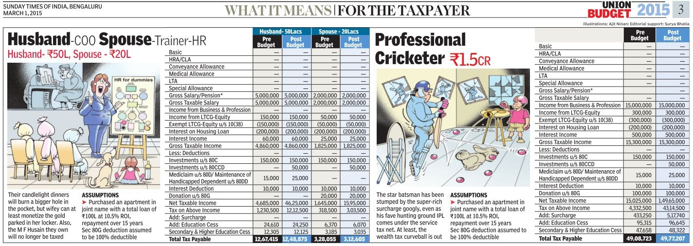 Income Tax Calculation For Professional Cricketer  Cr Husband