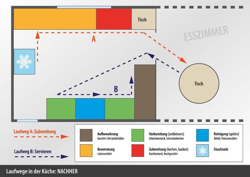 Optimierte Laufwege | EssKüche - KitchenDining | Pinterest