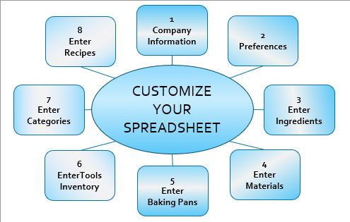 Custom cake pricing spreadsheet designed by a cake decorator for