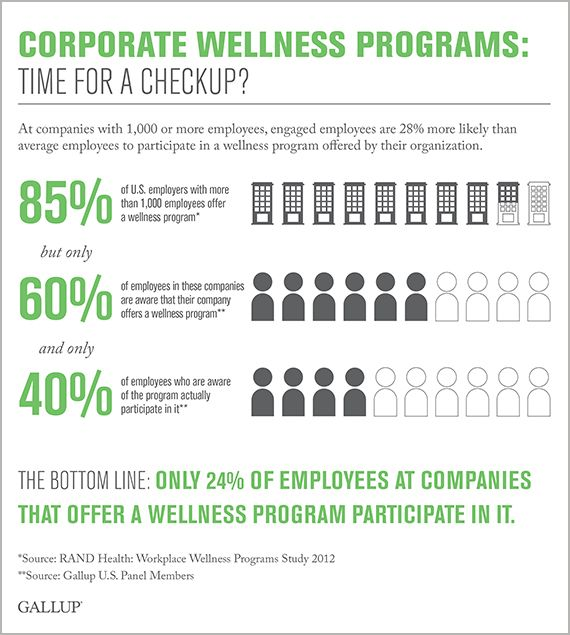 Why Corporate Wellness Programs Often Fall Short Of Their