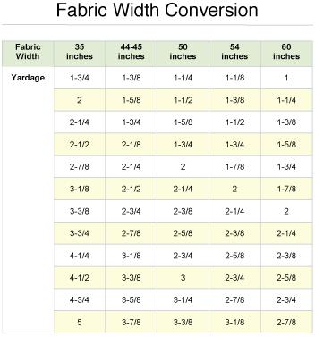 Fabric width conversion chart adobe printable sewing fabrics