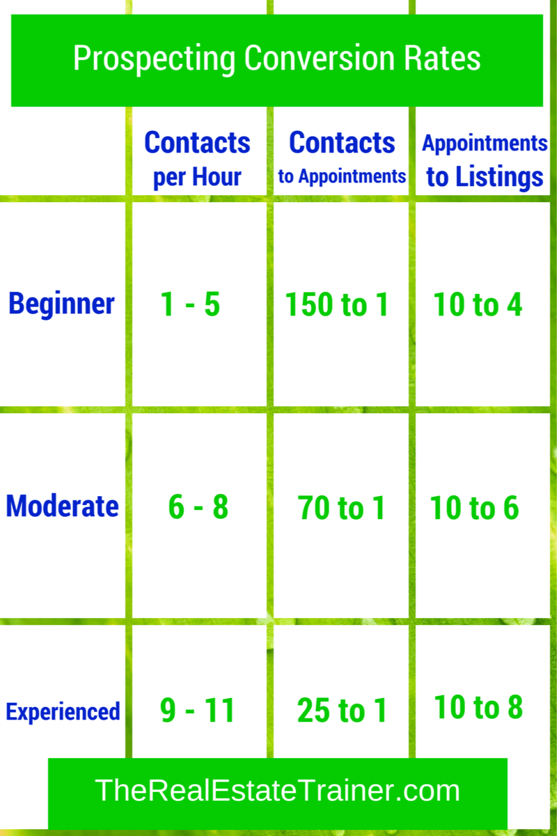 Lead Generation Conversion Rates Infographic Real Estate Business Plan Getting Into Real