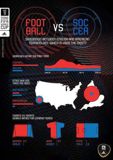 World Cup For Nerds Infographic Soccer Vs Football Soccer City