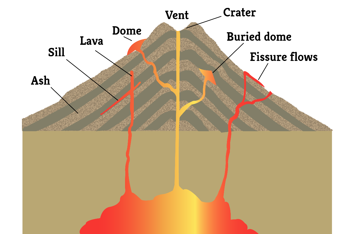 Pin By Maricela Alonso On Volcanoes