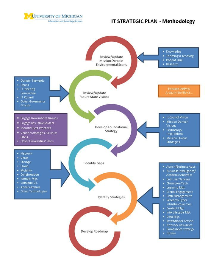 Image result for strategic planning flowchart Gestão