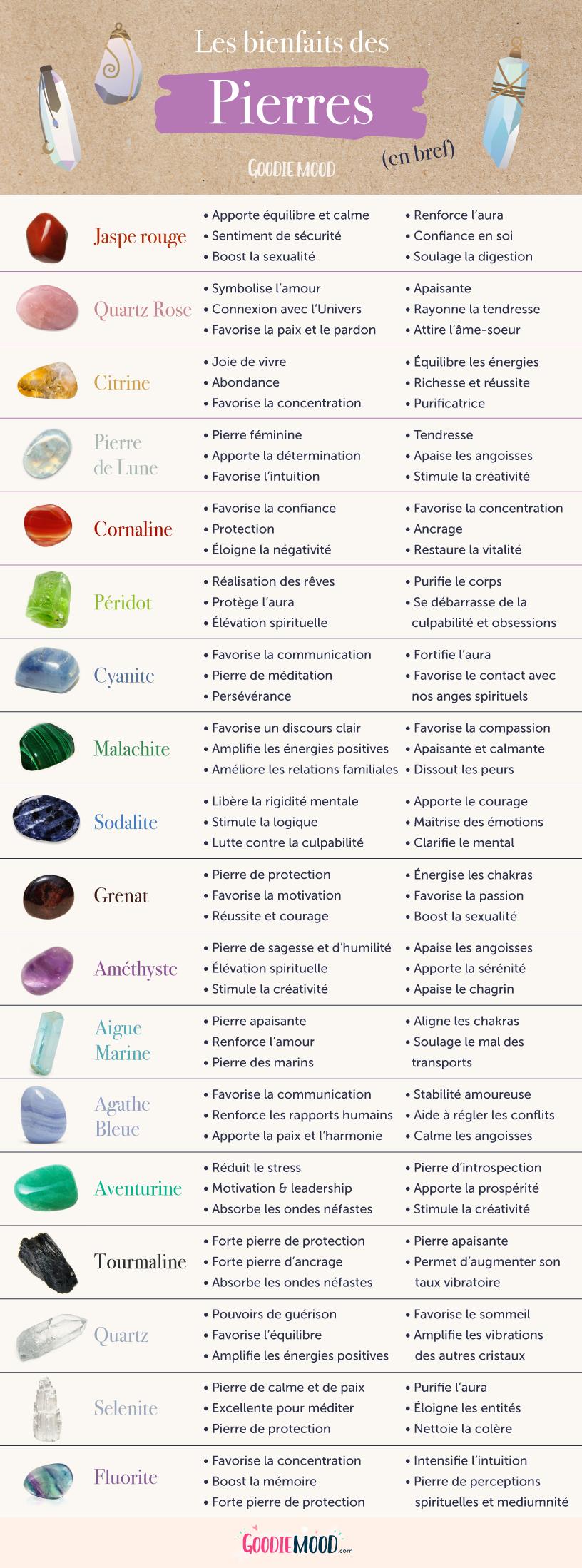 infographie résumant les bienfaits des pierres, cristaux et minéraux. La lithothérapie est une médecine douce qui favorise le bien-être par les pierres.