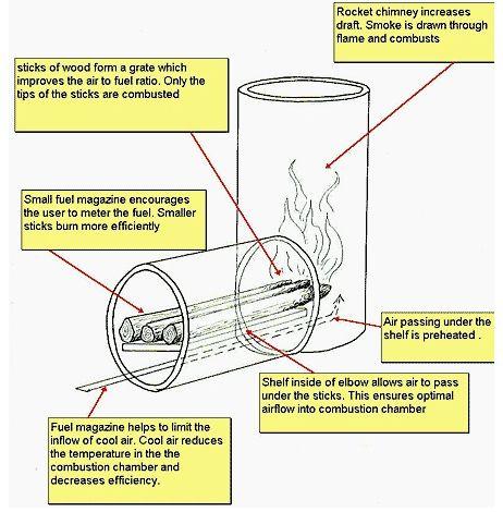 Anatomy of a rocket stove - Anatomy Of A Rocket Stove Wood Rocket Stoves Pinterest Stove