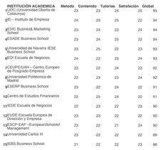 Ranking de escuelas