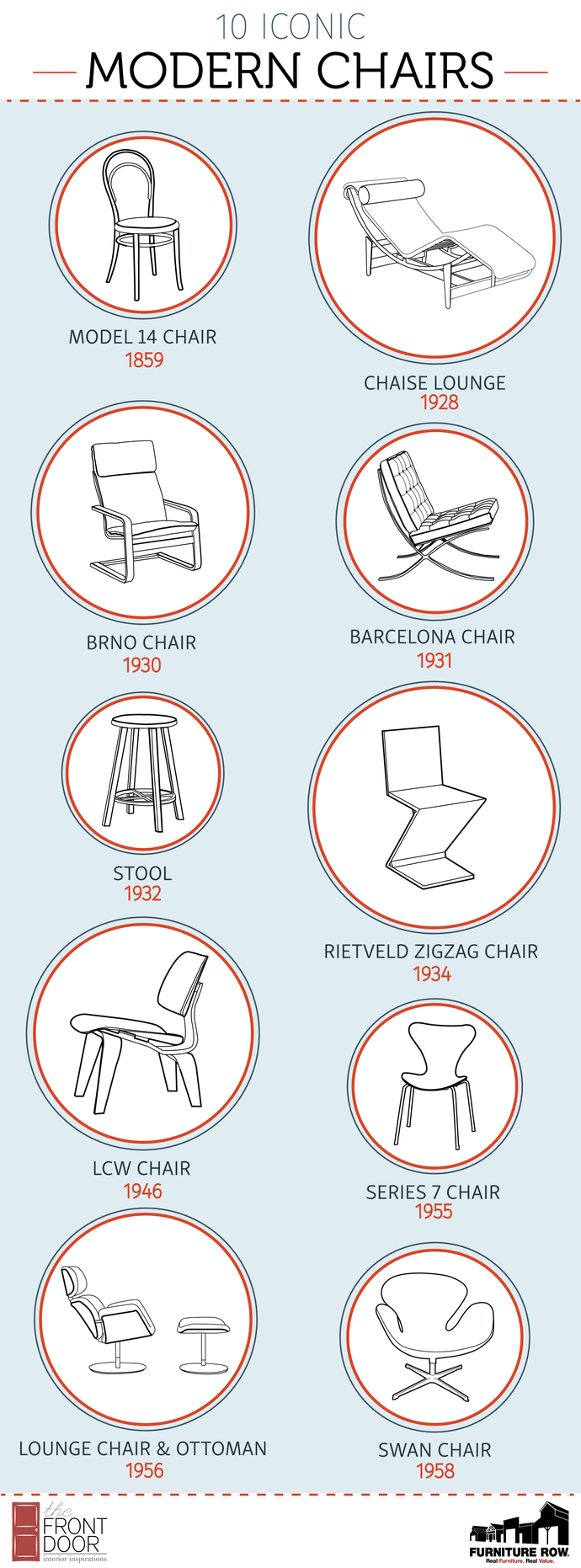 Iconic Modern Furniture Popular Furniture Trends 10 Iconic Modern Chairs Infographic