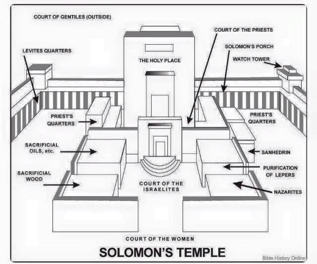 King Solomon S Temple Solomons Temple Temple Solomon S Temple