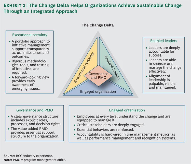 a perspective on organizational changes Resource perspective on managing organizational changes 1introduction organisations are a vital part of our society and serve several important needs and demands.