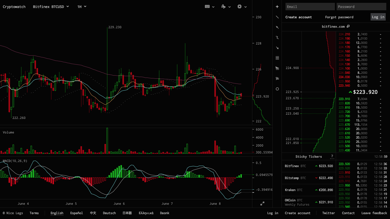 Bitcoin to usd one month chart