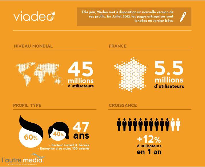 Quelques chiffres sur l'utilisation de Viadeo. | France 5