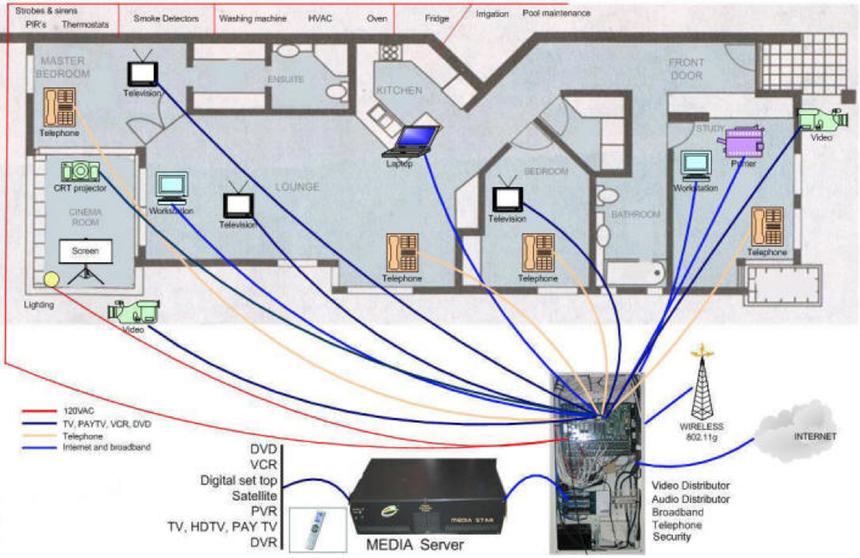 Tv Rewiring House - Trusted Wiring Diagram •