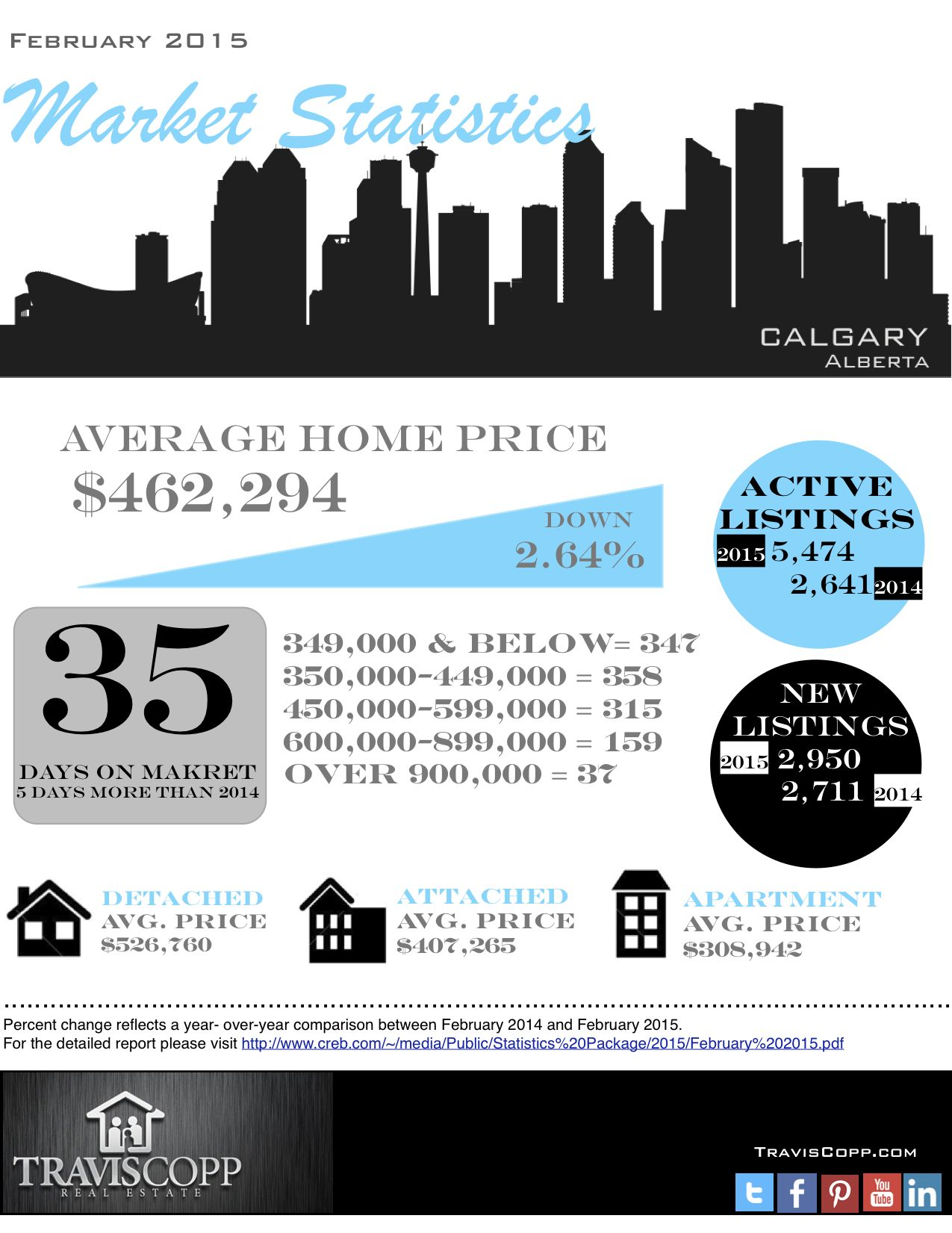February 2015 Market Stats yycre House prices, February