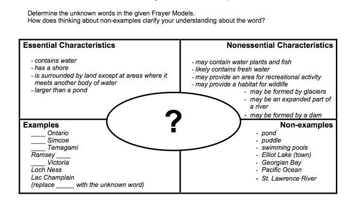 frayer model for mathematics google search