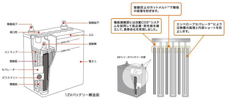 バッテリー G Yuバッテリー総輸入販売元 株式会社ナカノ バッテリーの豆知識 知識 バッテリー 豆知識