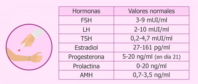 Dia embarazo progesterona valores 21
