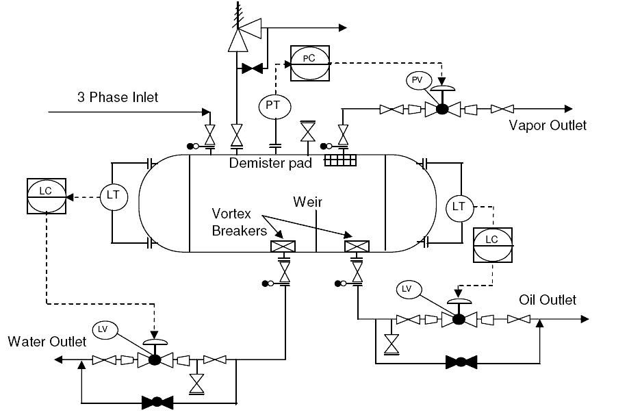 What Is Piping And Instrumentation Diagram Pid