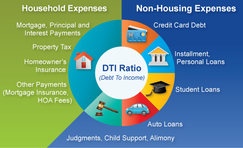 Is This An Affordable Mortgage For Me Debt To Income Ratio