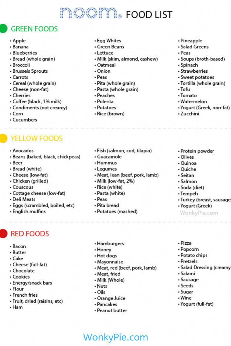 Click for a free printable Noom food list by color. Green, Yellow and Red food organized in one list! #noom #noomdiet #healthyfood #healthyeating #weightlossjourney  #noomfood #noomfoodlist #healthyliving #healthylifestyle #healthylifestyletips #healthyeatingtips #newyou #wellness #wellnesstips #KetoDietRapidWeightLoss