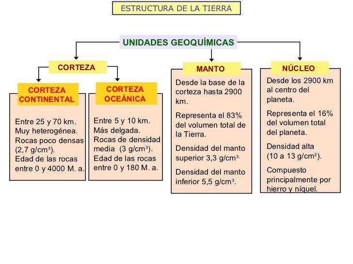 Estructura Interna De La Tierra Mapa Conceptual De Las