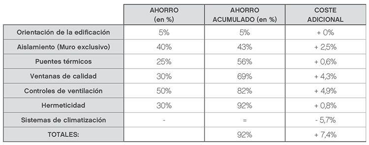 Las Casas Más Eficientes | INKUB