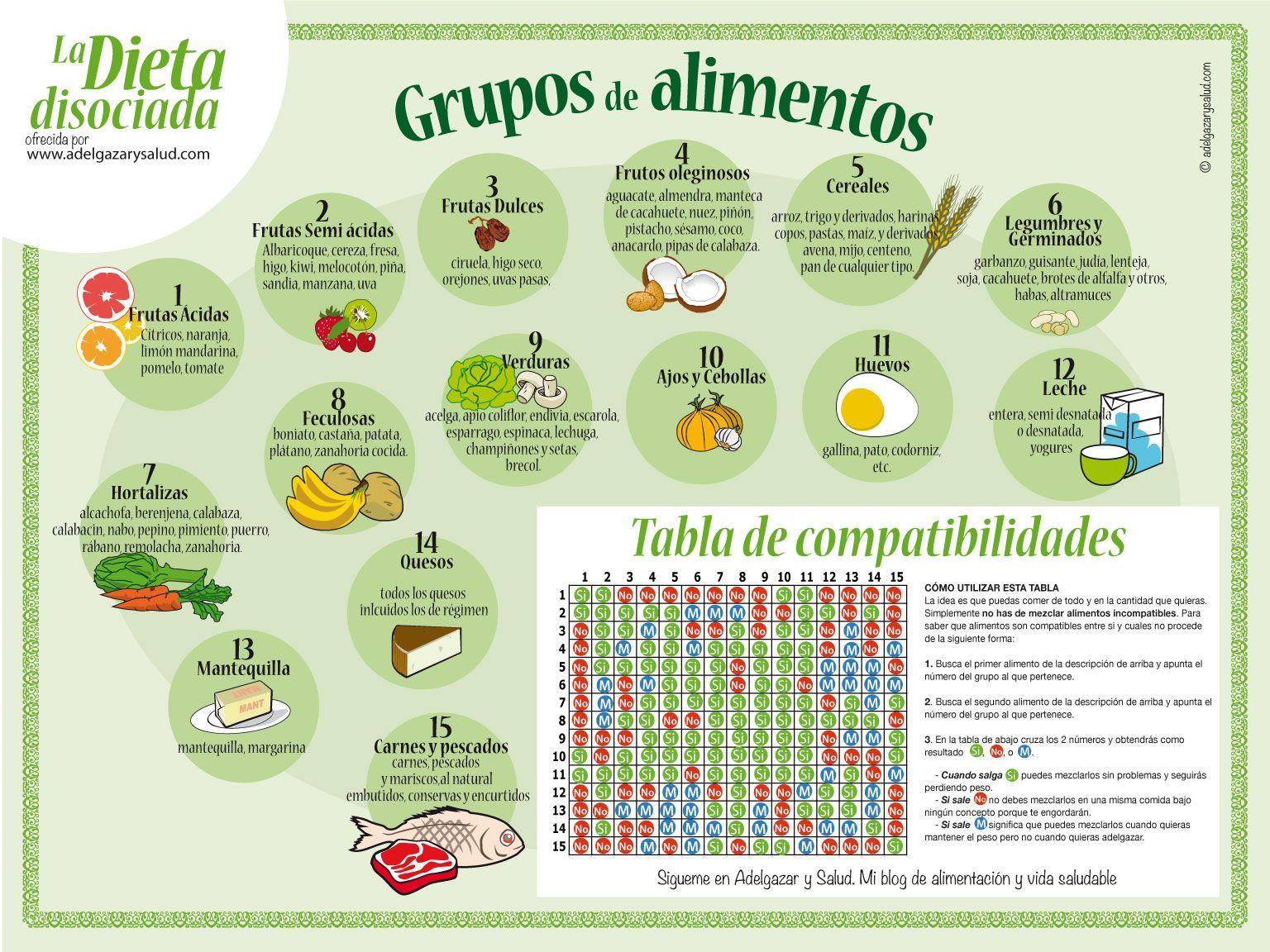 El maiz se puede comer en la dieta disociada