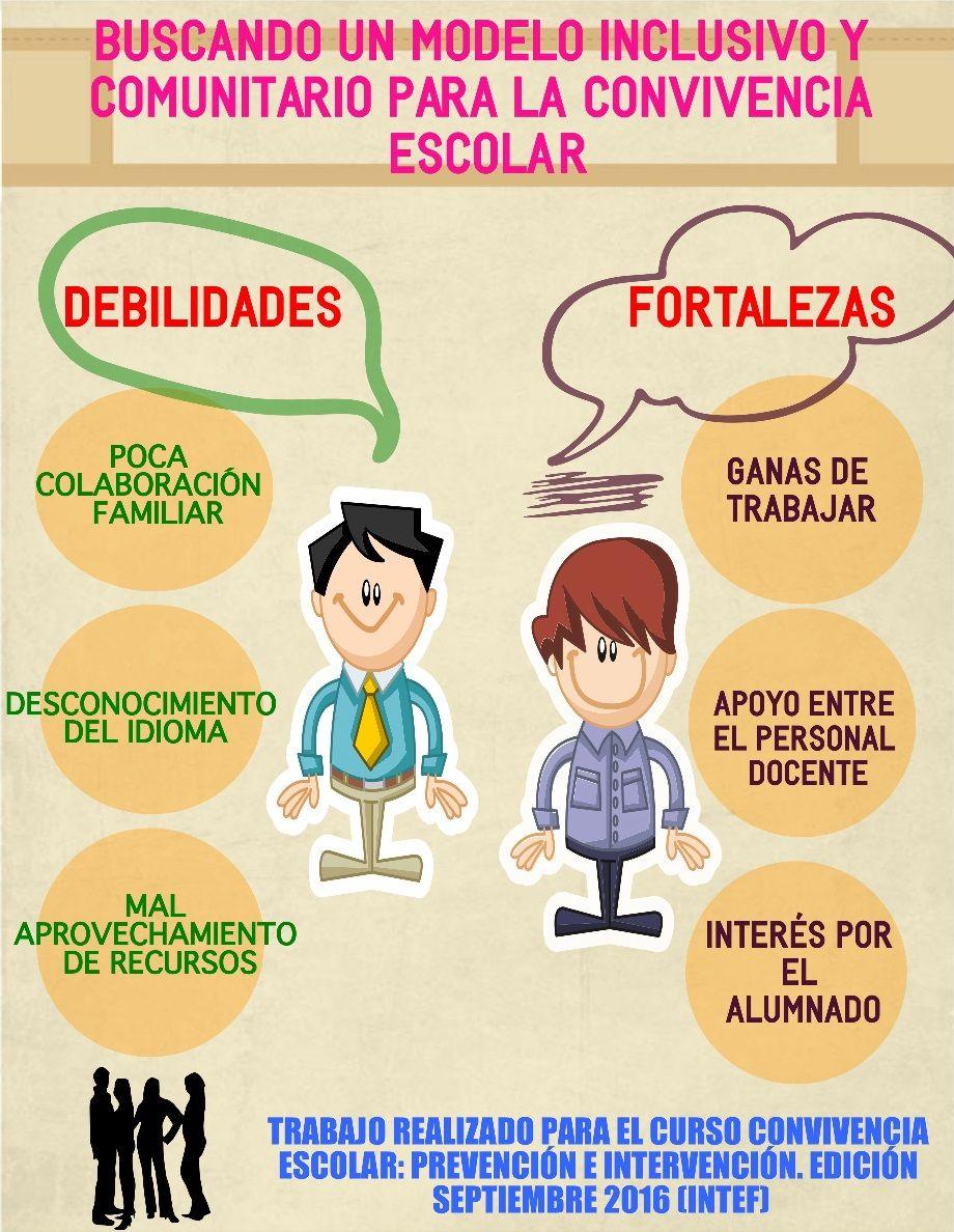 Fortalezas Y Debilidades De Mi Centro Rocio Gris Atencia Aprendizaje Docentes Cursillo