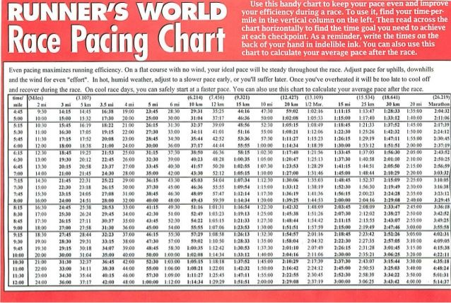 Runner   world race pacing chart also exercise pinterest and rh