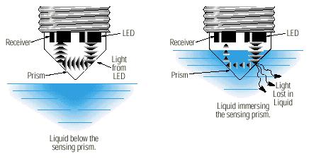 Resultado de imagem para optical liquid level sensor | water level ...