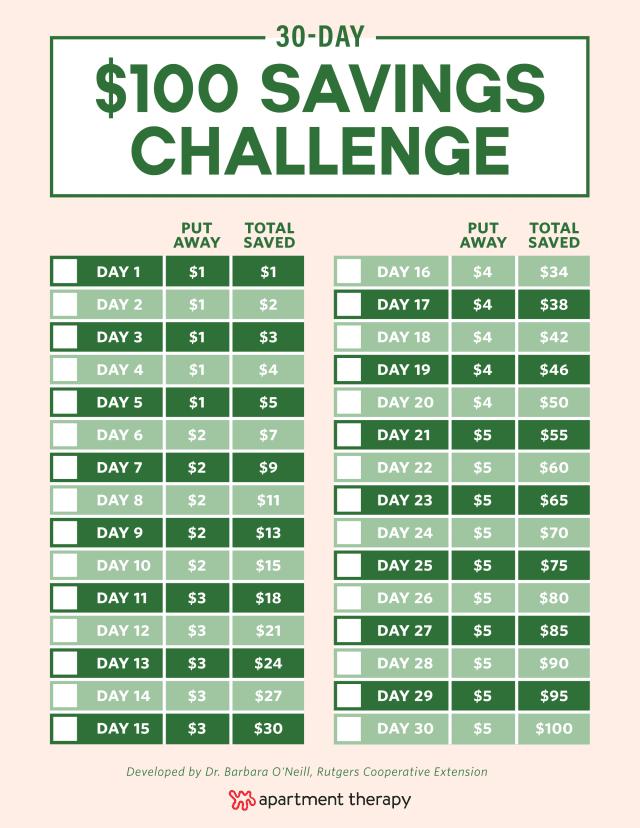 Print Off This Checklist & Save $100 This Month #savingmoney