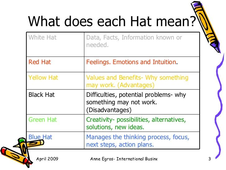 De Bono Six Thinking Hats Summary Anne Egros Six Thinking Hats Toddler Lessons Hat Meaning
