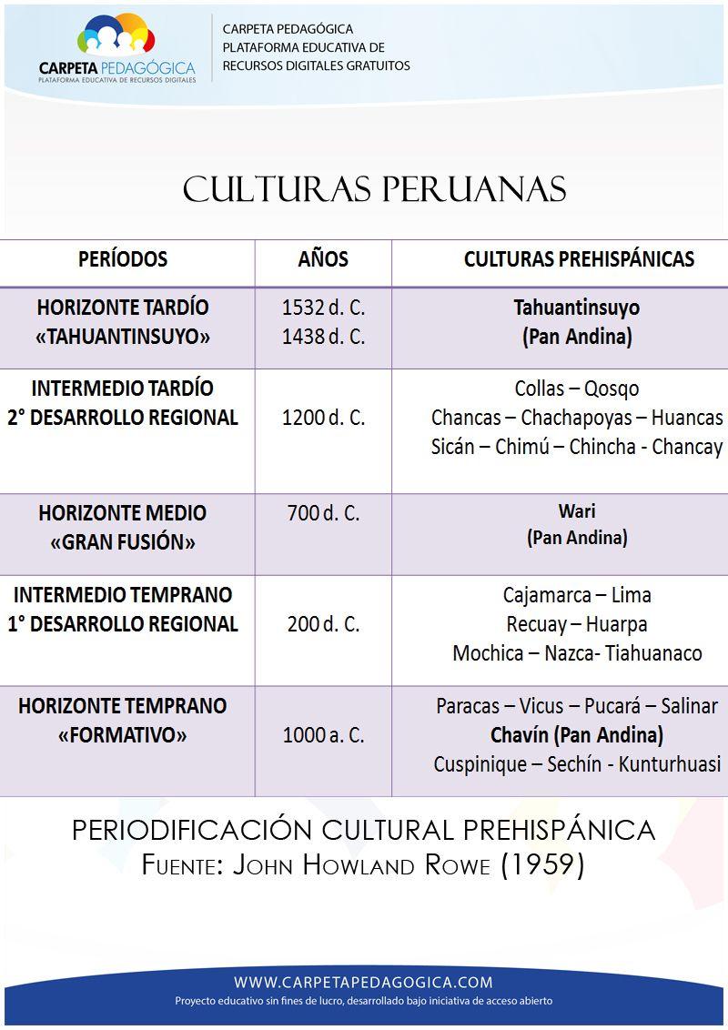 Periodificacion De Las Culturas Peruanas Historia Del Peru Inbox Screenshot