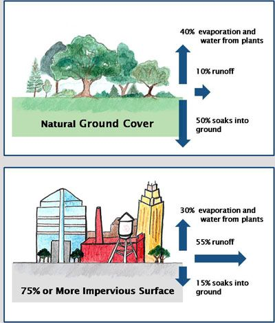 Green Infrastructure Diagrams Google Search